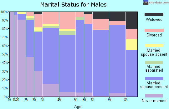 Fairview Heights marital status for males