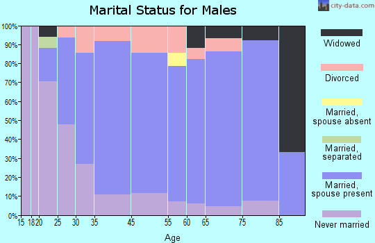 Gridley marital status for males