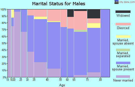 Haines marital status for males
