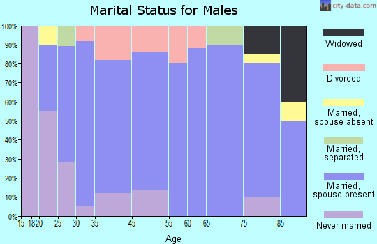 Sidney marital status for males