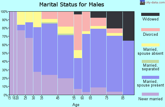 Stickney marital status for males