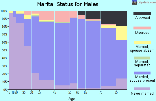 Crown Point marital status for males