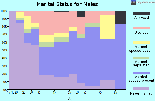 Anamosa marital status for males