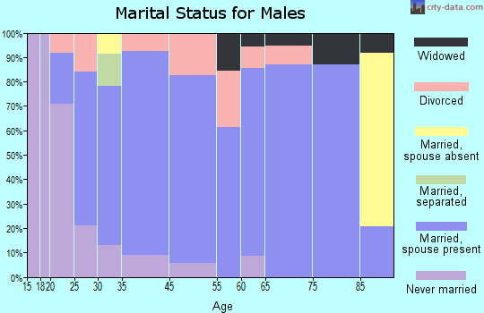 Donnellson marital status for males