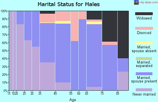 Guttenberg marital status for males