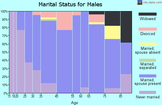Manson marital status for males