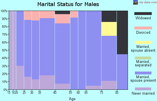 Ossian marital status for males