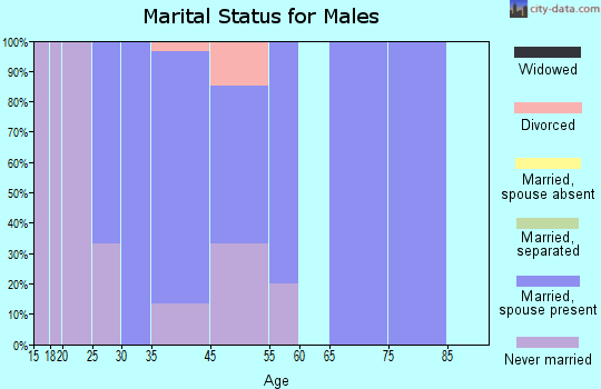 Beattie marital status for males