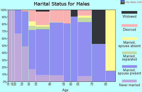 Edwardsville marital status for males