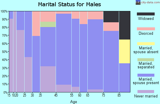 Eureka marital status for males