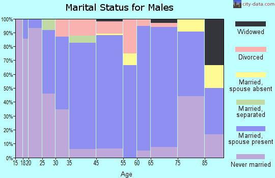 Hoxie marital status for males