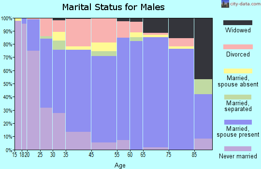 Independence marital status for males