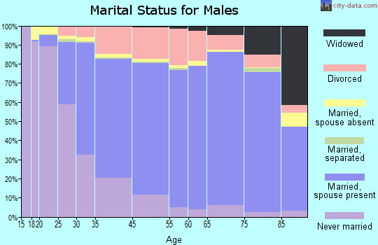 Lawrence marital status for males