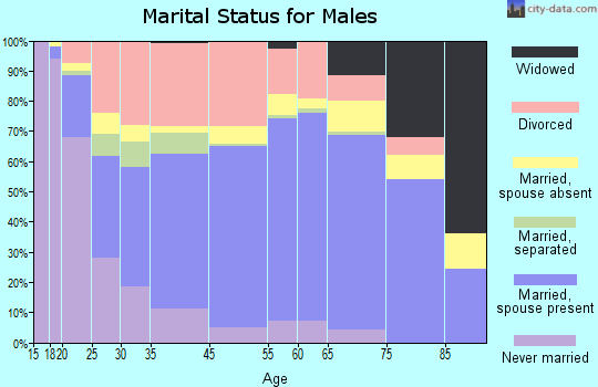 Leavenworth marital status for males
