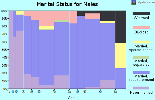 Moundridge marital status for males