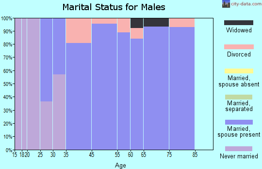 Ozawkie marital status for males