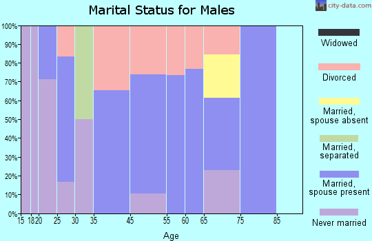 Walton marital status for males