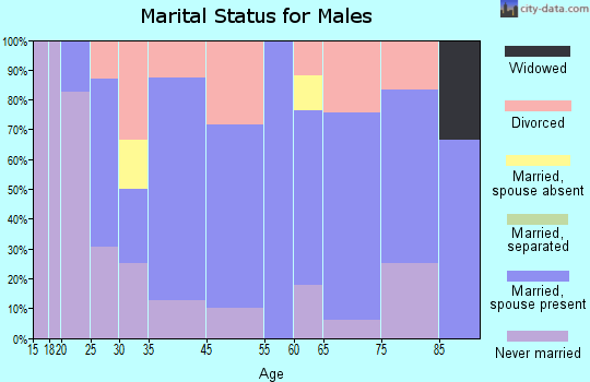 Caneyville marital status for males