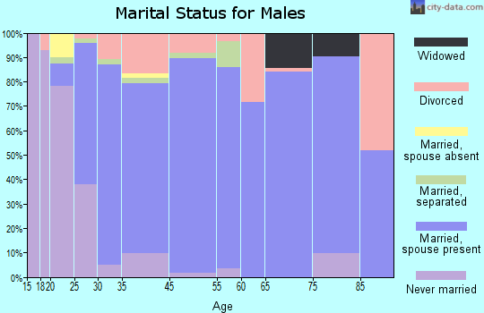 Claiborne marital status for males