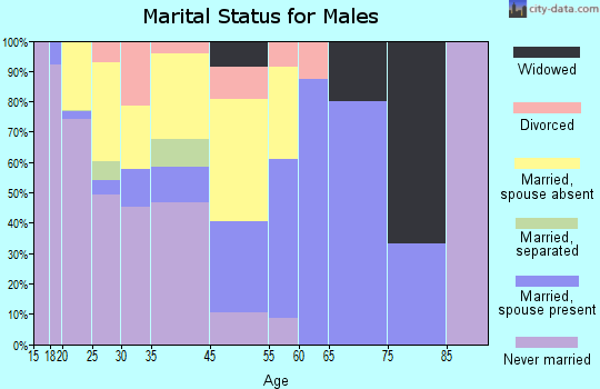 Epps marital status for males