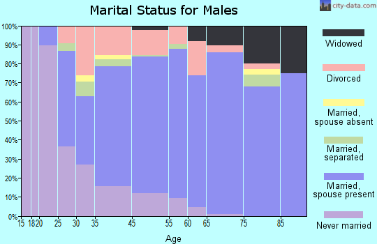 Lacombe marital status for males