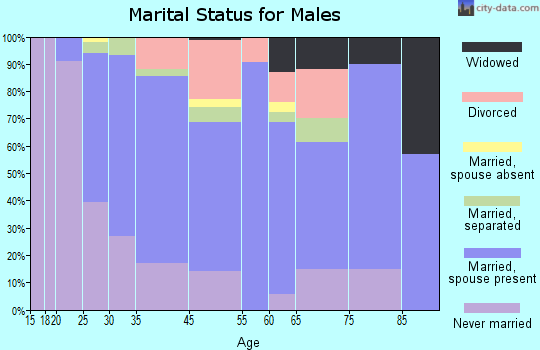 Sunset marital status for males
