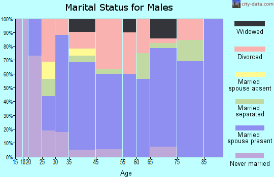 Tickfaw marital status for males