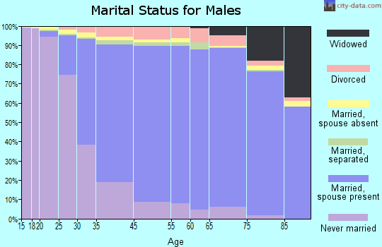 Bethesda marital status for males