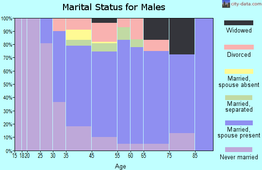 District Heights marital status for males