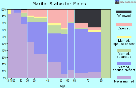 Hillcrest Heights marital status for males