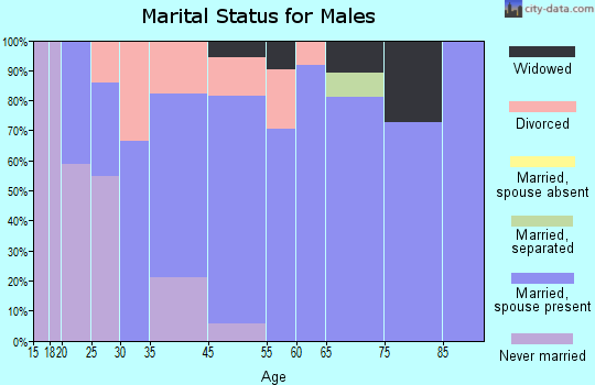 Oracle marital status for males