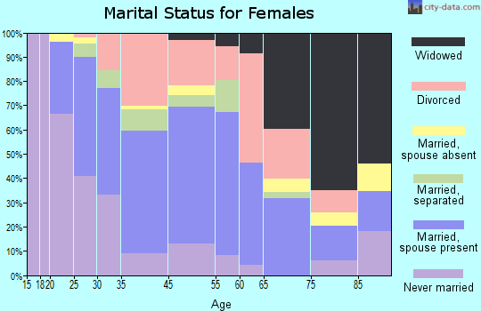Middleborough Center marital status for females