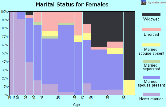 Oxford marital status for females