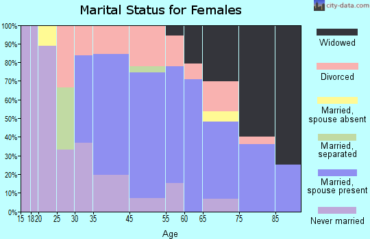Pocasset marital status for females