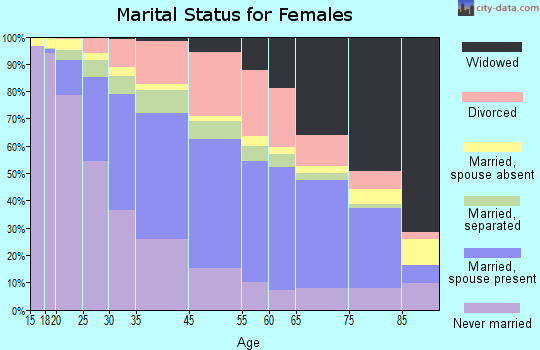 Springfield marital status for females