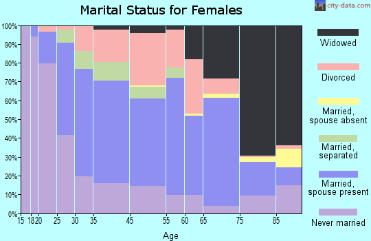 Webster marital status for females