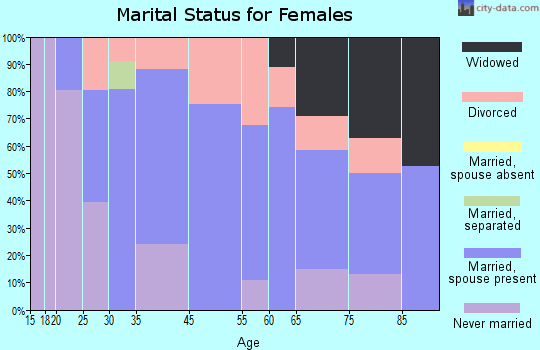 West Wareham marital status for females