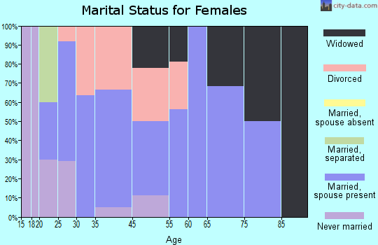 Akron marital status for females