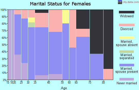 Alanson marital status for females