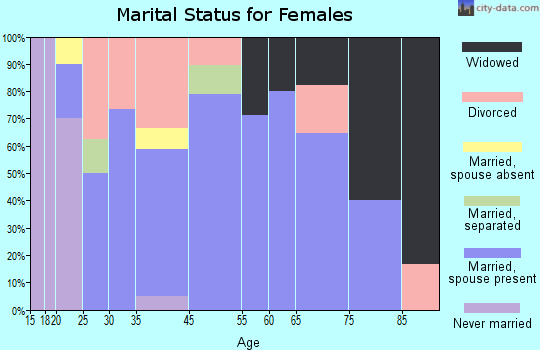 Barryton marital status for females