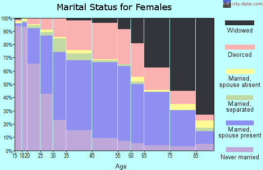 Battle Creek marital status for females