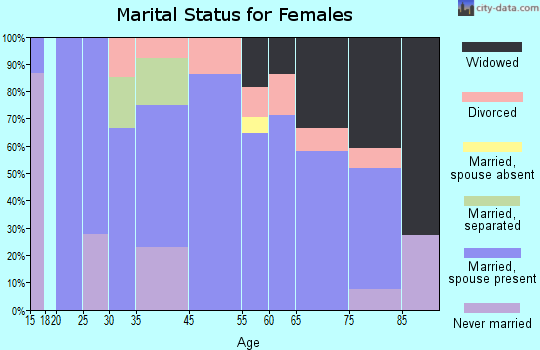 Salome marital status for females