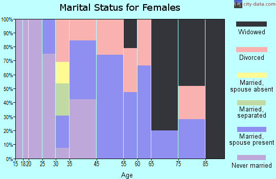 Beulah marital status for females