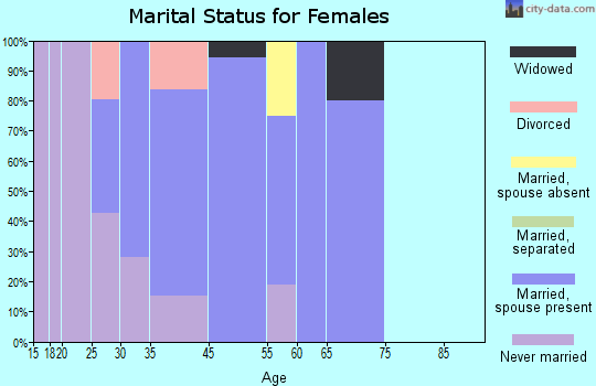 Burt marital status for females