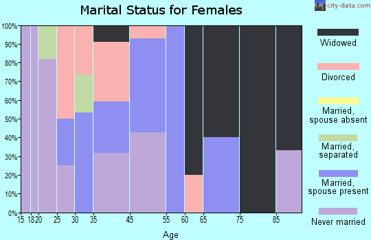 Copemish marital status for females
