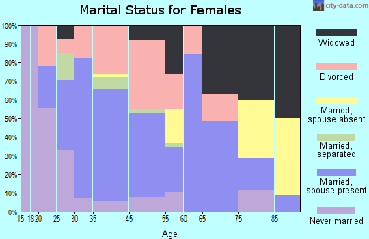 Deckerville marital status for females