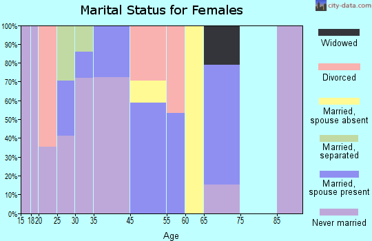 Shongopovi marital status for females
