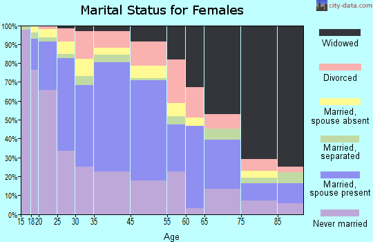 Hamtramck marital status for females
