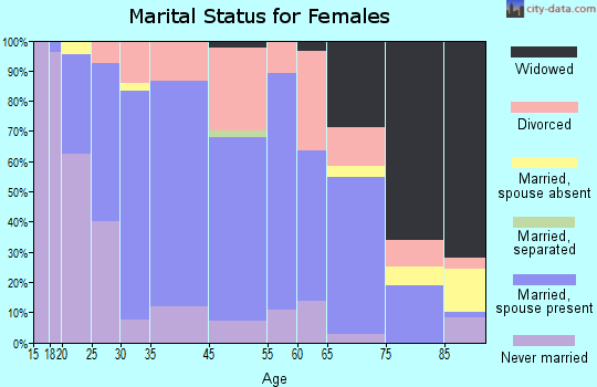 Hancock marital status for females