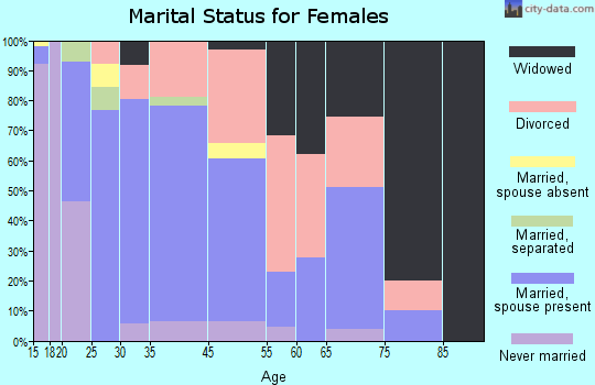 Hesperia marital status for females